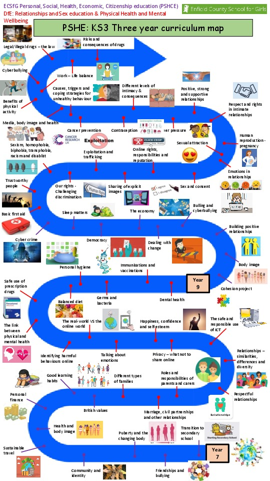 PSHE curriculum maps